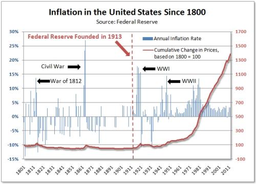 inflacja_USA