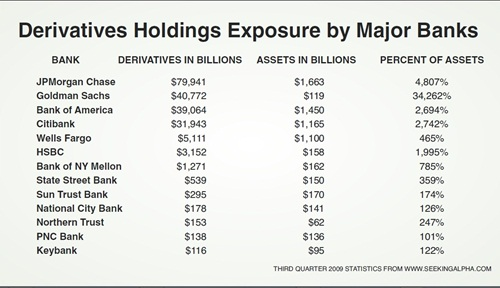 Derivatives-Holdings-Exposure-by-Major-Banks