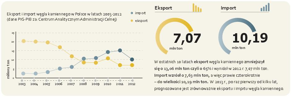 import i eksport węgla