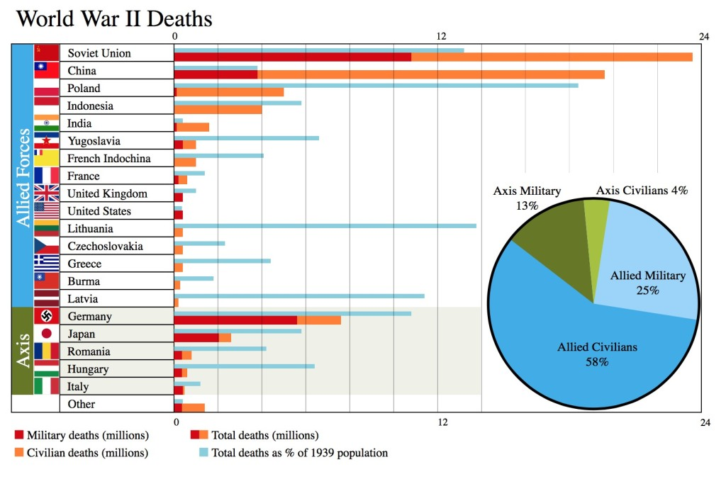 world war II deaths